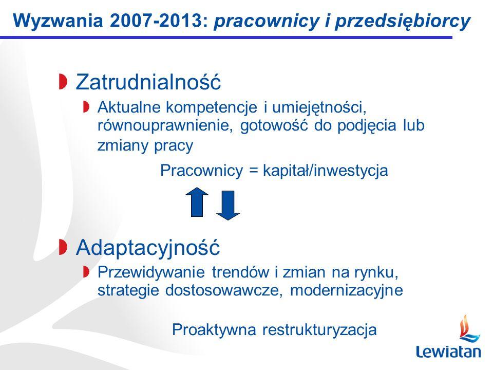 Wyzwania 2007-2013: pracownicy i przedsiębiorcy Zatrudnialność Aktualne kompetencje i umiejętności, równouprawnienie, gotowość do podjęcia lub zmiany pracy Pracownicy = kapitał/inwestycja Adaptacyjność Przewidywanie trendów i zmian na rynku, strategie dostosowawcze, modernizacyjne Proaktywna restrukturyzacja