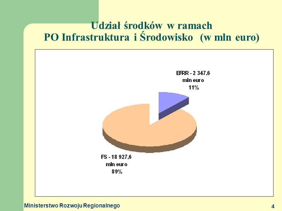 Ministerstwo Rozwoju Regionalnego 4 Udział środków w ramach PO Infrastruktura i Środowisko (w mln euro)