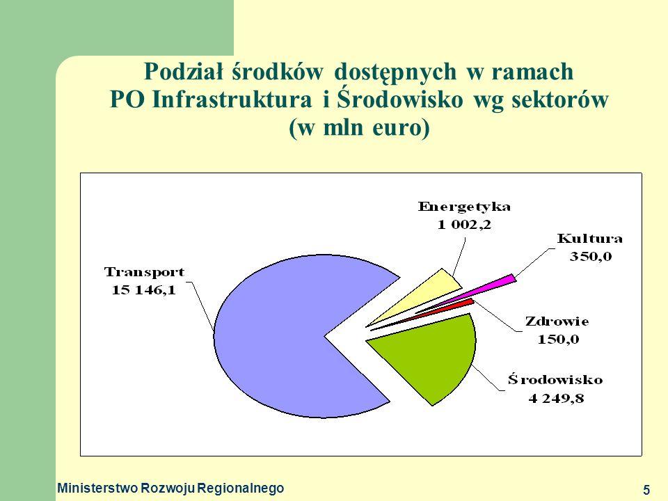 Ministerstwo Rozwoju Regionalnego 6 Struktura Programu Operacyjnego Infrastruktura i Środowisko PRIORYTETY I.Gospodarka wodno - ściekowa – (FS) II.Gospodarka odpadami i ochrona powierzchni ziemi – (FS) III.Bezpieczeństwo ekologiczne - (FS) IV.Przedsięwzięcia dostosowujące przedsiębiorstwa do wymogów ochrony środowiska – (EFRR) V.Ochrona przyrody i kształtowanie postaw ekologicznych – (EFRR) VI.