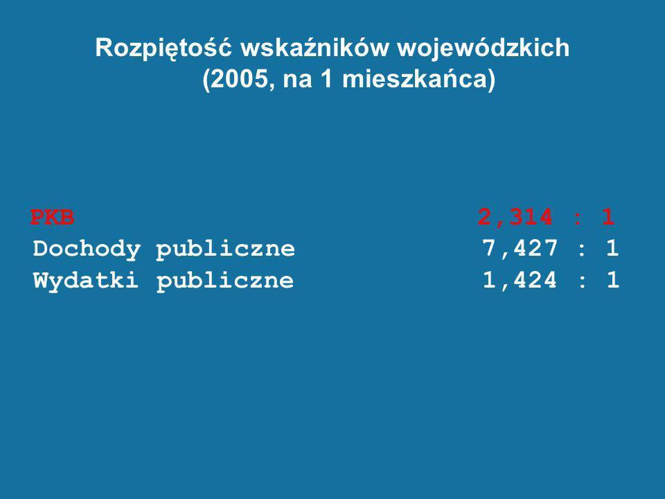 Rozpiętość wskaźników wojewódzkich (2005, na 1 mieszkańca) PKB 2,314 : 1 Dochody publiczne 7,427 : 1 Wydatki publiczne 1,424 : 1