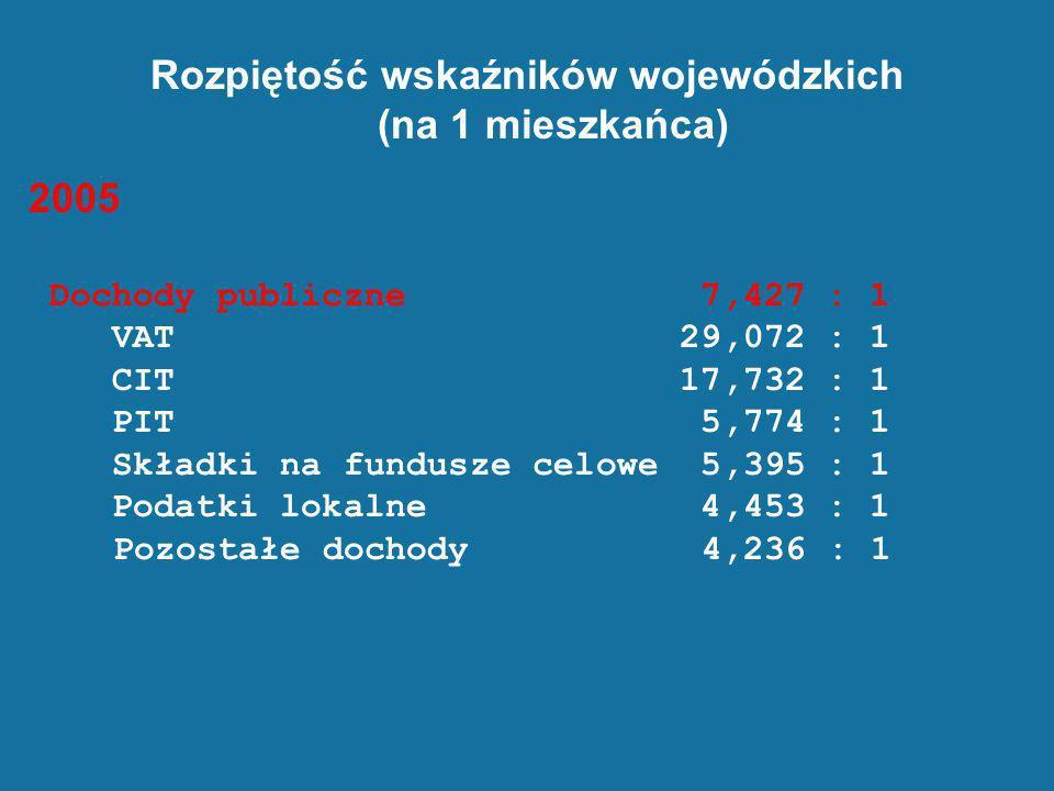 Rozpiętość wskaźników wojewódzkich (na 1 mieszkańca) 2005 Dochody publiczne 7,427 : 1 VAT 29,072 : 1 CIT 17,732 : 1 PIT 5,774 : 1 Składki na fundusze
