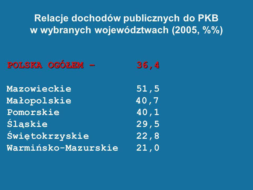 Relacje dochodów publicznych do PKB w wybranych województwach (2005, %) POLSKA OGÓŁEM – 36,4 Mazowieckie 51,5 Małopolskie 40,7 Pomorskie 40,1 Śląskie