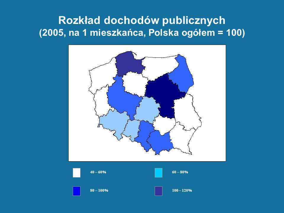 Rozkład dochodów publicznych (2005, na 1 mieszkańca, Polska ogółem = 100) 40 – 60% 60 – 80% 80 – 100% 100 – 120%