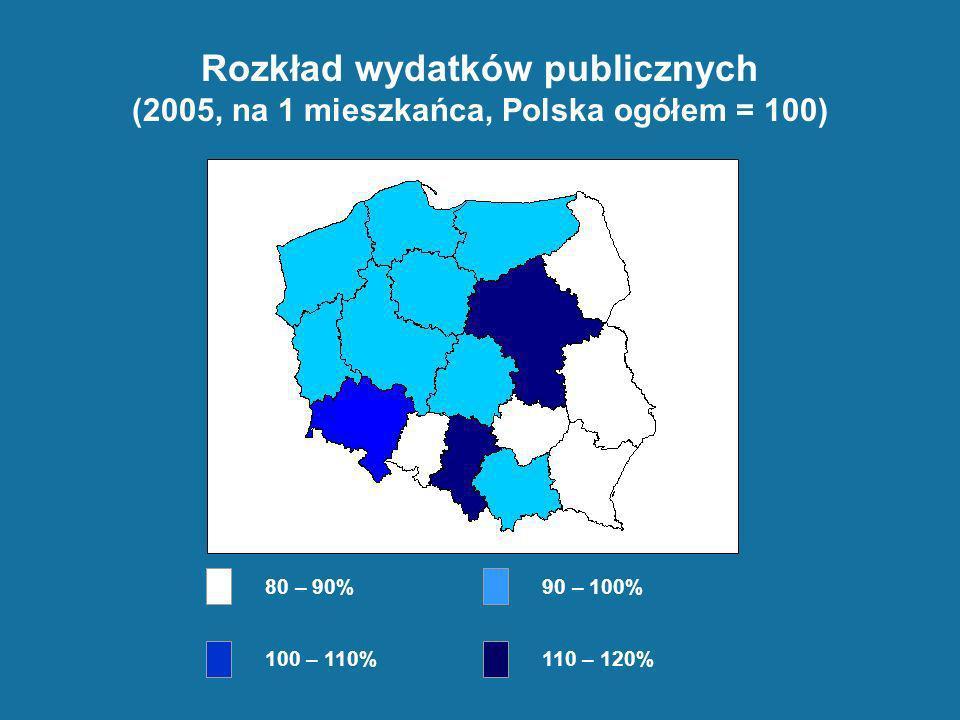 Rozkład wydatków publicznych (2005, na 1 mieszkańca, Polska ogółem = 100) 80 – 90% 90 – 100% 100 – 110% 110 – 120%