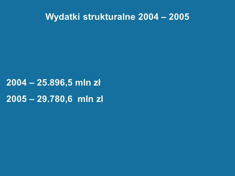 Wydatki strukturalne 2004 – 2005 2004 – 25.896,5 mln zł 2005 – 29.780,6 mln zl