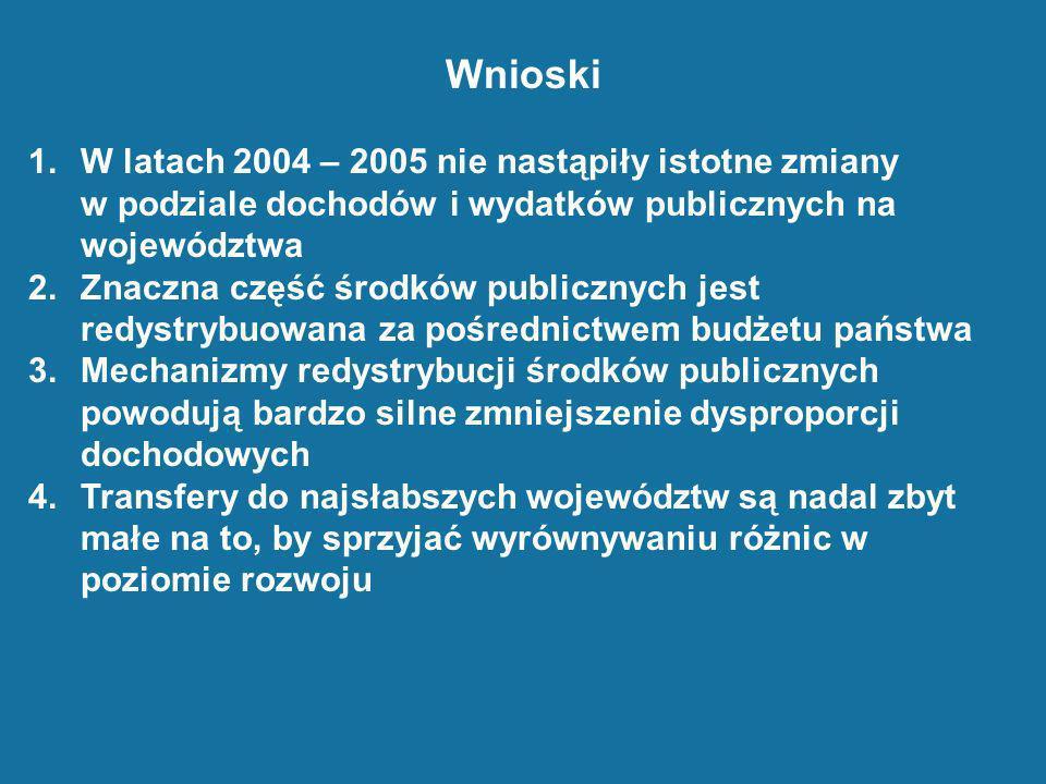 Wnioski 1.W latach 2004 – 2005 nie nastąpiły istotne zmiany w podziale dochodów i wydatków publicznych na województwa 2.Znaczna część środków publiczn