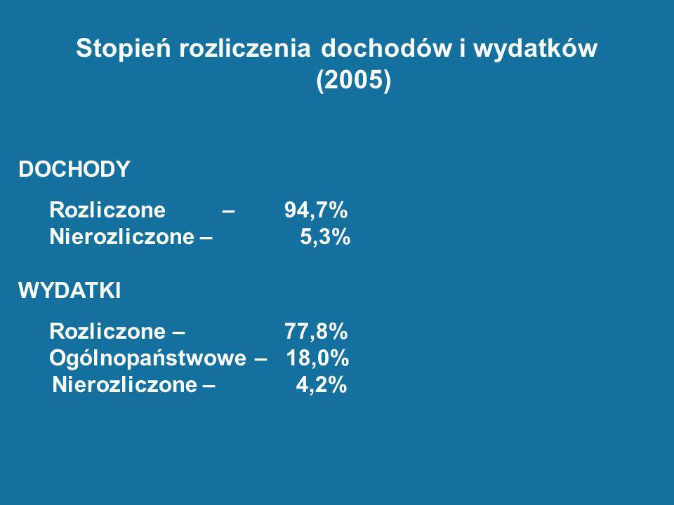 Stopień rozliczenia dochodów i wydatków (2005) DOCHODY Rozliczone – 94,7% Nierozliczone – 5,3% WYDATKI Rozliczone – 77,8% Ogólnopaństwowe – 18,0% Nier