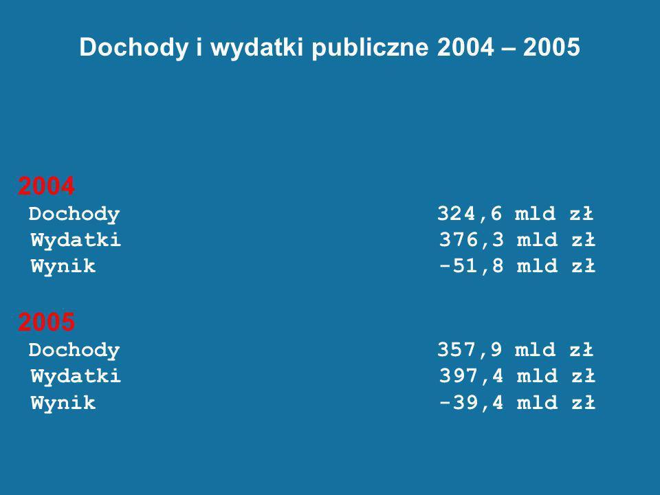 Dochody i wydatki publiczne 2004 – 2005 2004 Dochody 324,6 mld zł Wydatki 376,3 mld zł Wynik -51,8 mld zł 2005 Dochody 357,9 mld zł Wydatki 397,4 mld