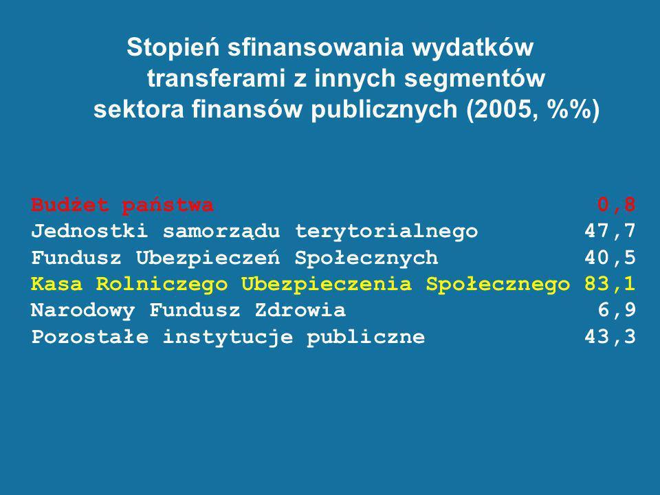 Stopień sfinansowania wydatków transferami z innych segmentów sektora finansów publicznych (2005, %) Budżet państwa 0,8 Jednostki samorządu terytorial
