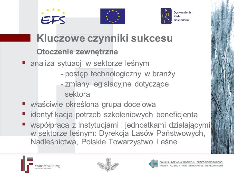 Kluczowe czynniki sukcesu Otoczenie zewnętrzne analiza sytuacji w sektorze leśnym - postęp technologiczny w branży - zmiany legislacyjne dotyczące sektora właściwie określona grupa docelowa identyfikacja potrzeb szkoleniowych beneficjenta współpraca z instytucjami i jednostkami działającymi w sektorze leśnym: Dyrekcja Lasów Państwowych, Nadleśnictwa, Polskie Towarzystwo Leśne