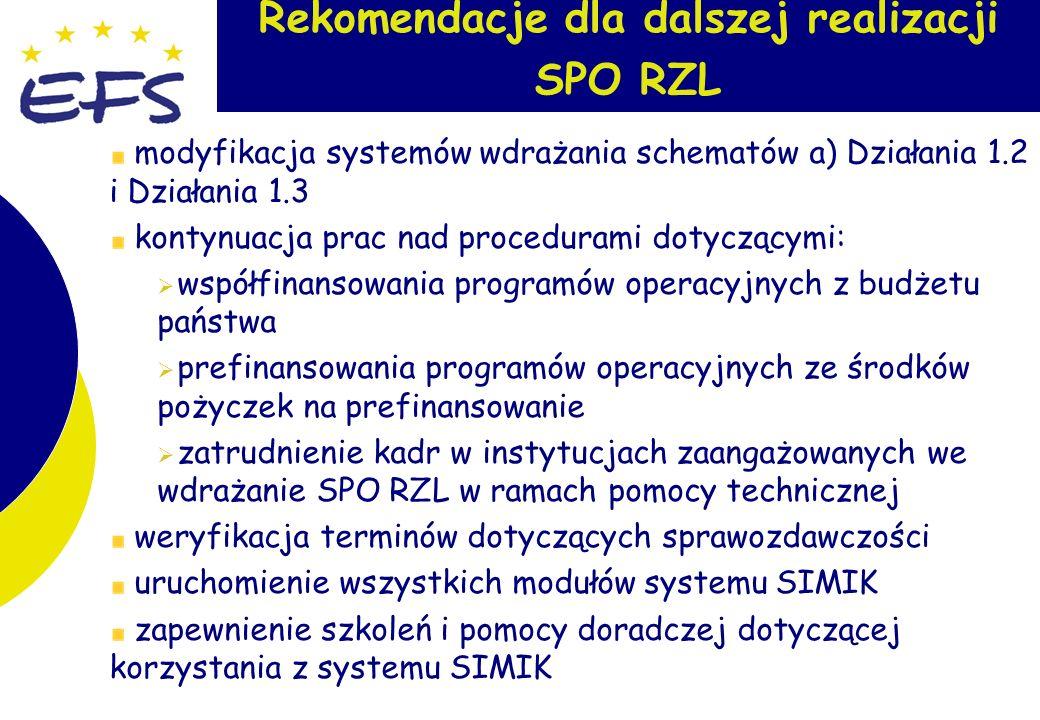 12 Rekomendacje dla dalszej realizacji SPO RZL modyfikacja systemów wdrażania schematów a) Działania 1.2 i Działania 1.3 kontynuacja prac nad procedurami dotyczącymi: współfinansowania programów operacyjnych z budżetu państwa prefinansowania programów operacyjnych ze środków pożyczek na prefinansowanie zatrudnienie kadr w instytucjach zaangażowanych we wdrażanie SPO RZL w ramach pomocy technicznej weryfikacja terminów dotyczących sprawozdawczości uruchomienie wszystkich modułów systemu SIMIK zapewnienie szkoleń i pomocy doradczej dotyczącej korzystania z systemu SIMIK
