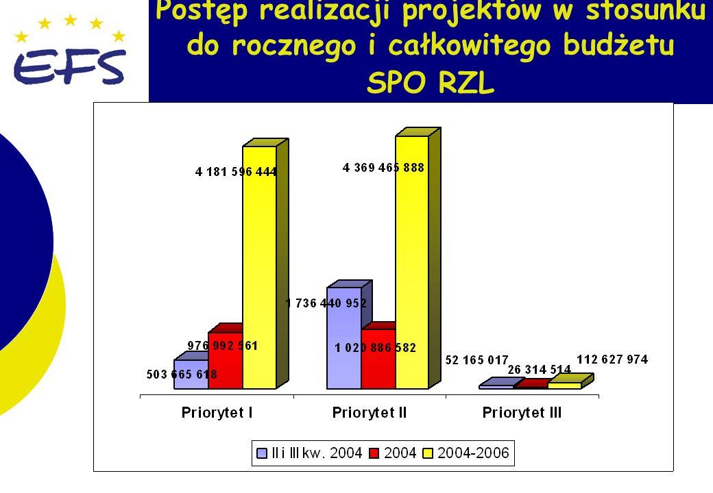 3 Postęp realizacji projektów w stosunku do rocznego i całkowitego budżetu SPO RZL