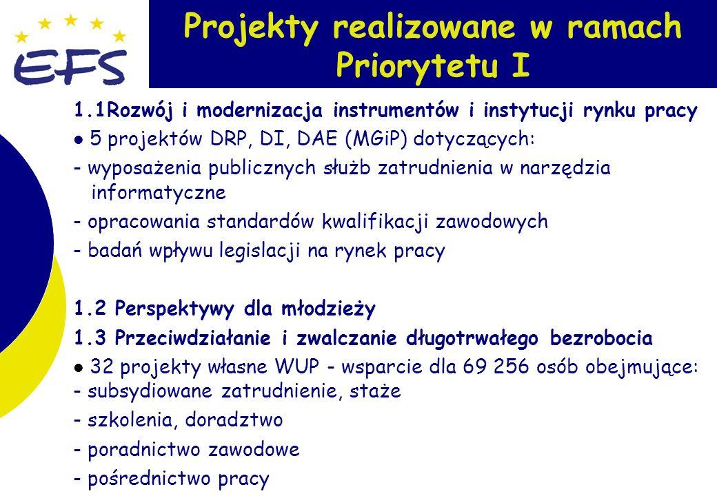 6 1.5 Promocja aktywnej polityki społecznej poprzez wsparcie grup szczególnego ryzyka projekt OHP - wsparcie dla 5 000 młodzieży wykluczonej społecznie obejmujące działania dotyczące: - kształcenia ogólnego i zawodowego - reintegracji społecznej - aktywnego poruszania się na rynku pracy 1.6 Integracja i reintegracja zawodowa kobiet 2 projekty PRdsRSKiM dotyczące: - akcji informacyjno-edukacyjnych na rzecz przeciwdziałania dyskryminacji kobiet na rynku pracy - diagnozy zróżnicowania szans kobiet w dostępie do rynku pracy Projekty realizowane w ramach Priorytetu I