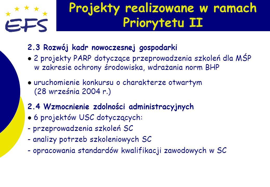 8 Projekty realizowane w ramach Priorytetu II 2.3 Rozwój kadr nowoczesnej gospodarki 2 projekty PARP dotyczące przeprowadzenia szkoleń dla MŚP w zakresie ochrony środowiska, wdrażania norm BHP uruchomienie konkursu o charakterze otwartym (28 września 2004 r.) 2.4 Wzmocnienie zdolności administracyjnych 6 projektów USC dotyczących: - przeprowadzenia szkoleń SC - analizy potrzeb szkoleniowych SC - opracowania standardów kwalifikacji zawodowych w SC