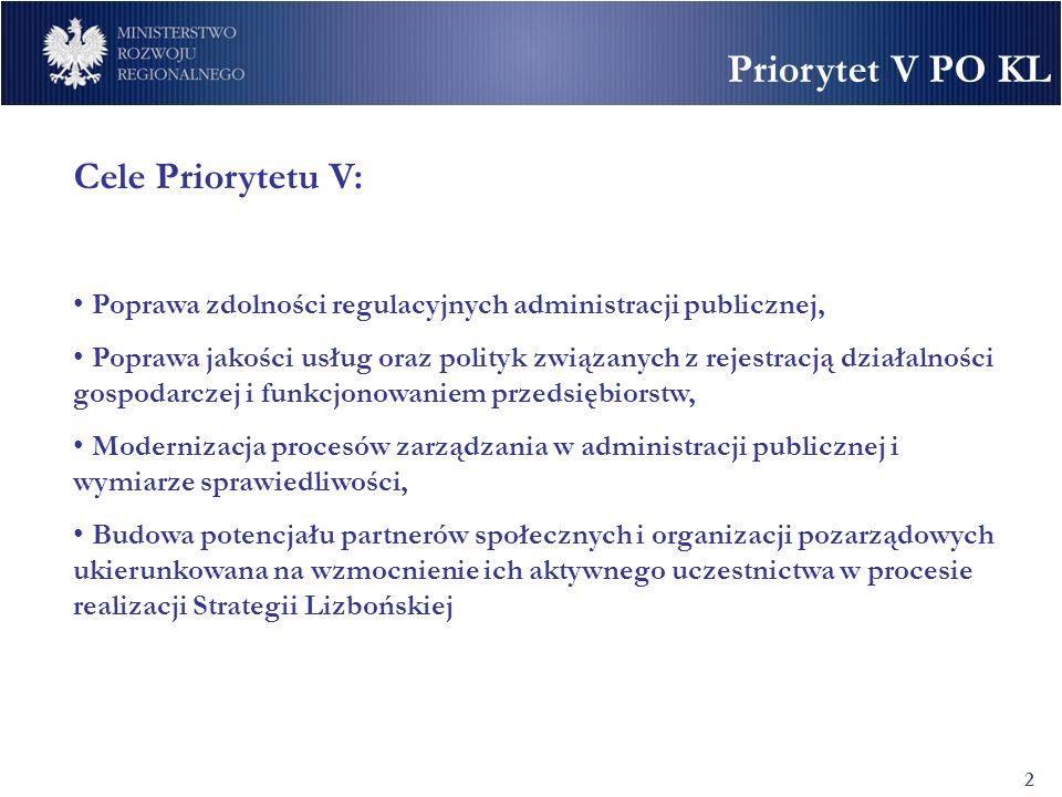 Priorytet V PO KL 2 Cele Priorytetu V: Poprawa zdolności regulacyjnych administracji publicznej, Poprawa jakości usług oraz polityk związanych z rejestracją działalności gospodarczej i funkcjonowaniem przedsiębiorstw, Modernizacja procesów zarządzania w administracji publicznej i wymiarze sprawiedliwości, Budowa potencjału partnerów społecznych i organizacji pozarządowych ukierunkowana na wzmocnienie ich aktywnego uczestnictwa w procesie realizacji Strategii Lizbońskiej