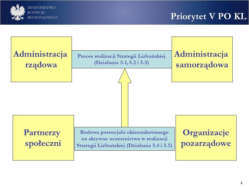 Priorytet V PO KL 4 Administracja rządowa Administracja samorządowa Partnerzy społeczni Organizacje pozarządowe Proces realizacji Strategii Lizbońskiej (Działania 5.1, 5.2 i 5.3) Budowa potencjału ukierunkowanego na aktywne uczestnictwo w realizacji Strategii Lizbońskiej (Działania 5.4 i 5.5)