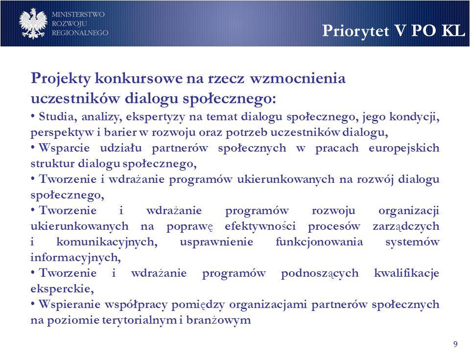 Priorytet V PO KL 10 Podział środków finansowych w ramach Działania 5.5 Alokacja finansowa Działania wynosi - 21 931 851 EUR środki EFS stanowią 85% tj.