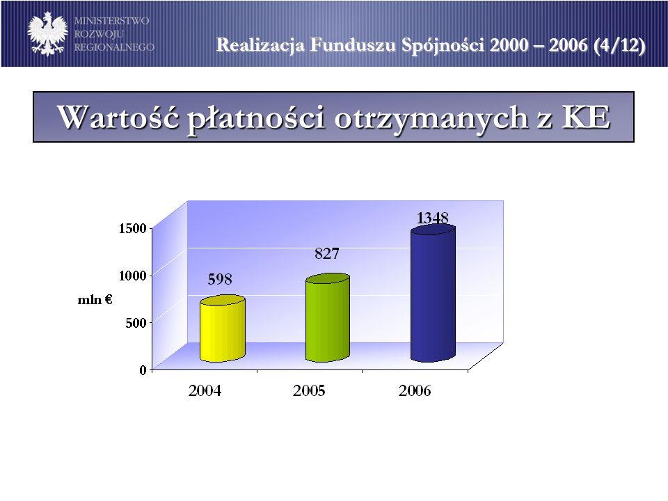Wartość płatności otrzymanych z KE Realizacja Funduszu Spójności 2000 – 2006 (4/12)