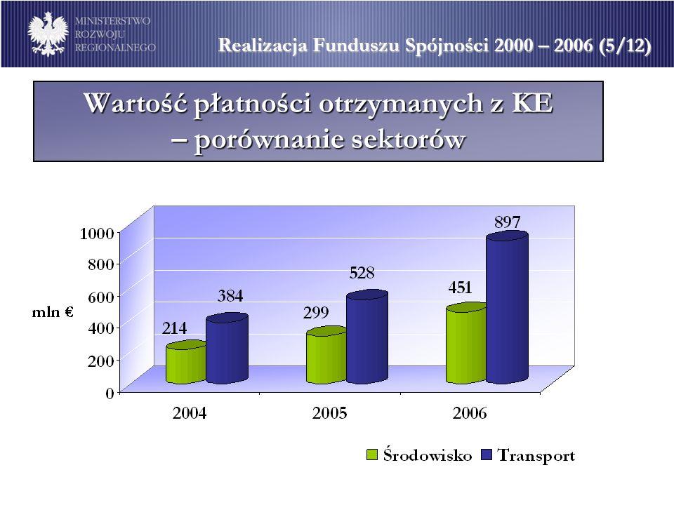 Wartość płatności otrzymanych z KE – porównanie sektorów Realizacja Funduszu Spójności 2000 – 2006 (5/12)