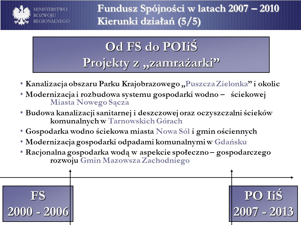 Od FS do POIiŚ Projekty z zamrażarki Fundusz Spójności w latach 2007 – 2010 Kierunki działań (5/5) FS 2000 - 2006 PO IiŚ 2007 - 2013 Kanalizacja obsza