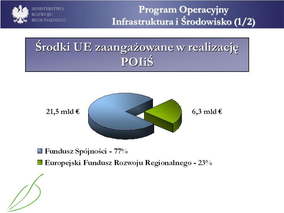 POIiŚ 2007 -2013 Program Operacyjny Infrastruktura i Środowisko (1/2) POIiŚ 21,5 mld 6,3 mld Środki UE zaangażowane w realizację POIiŚ
