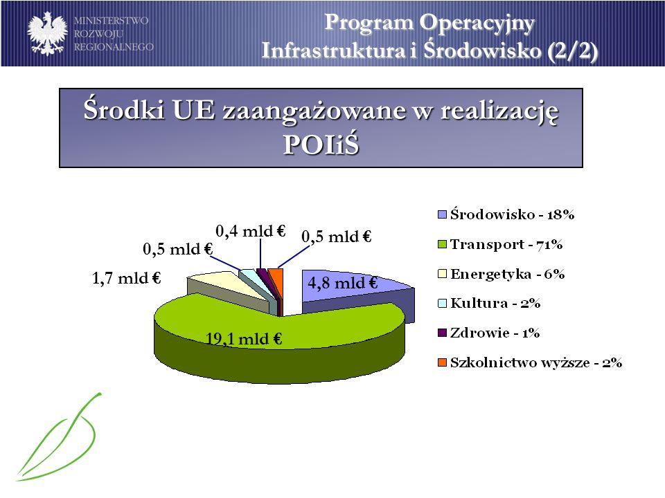 POIiŚ 2007 -2013 Program Operacyjny Infrastruktura i Środowisko (2/2) POIiŚ Środki UE zaangażowane w realizację POIiŚ 19,1 mld 0,5 mld 1,7 mld 4,8 mld