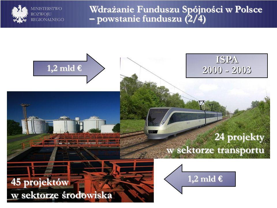 1,2 mld 1,2 mld 24 projekty w sektorze transportu 1,2 mld 1,2 mld 45 projektów w sektorze środowiska ISPA 2000 - 2003 Wdrażanie Funduszu Spójności w P