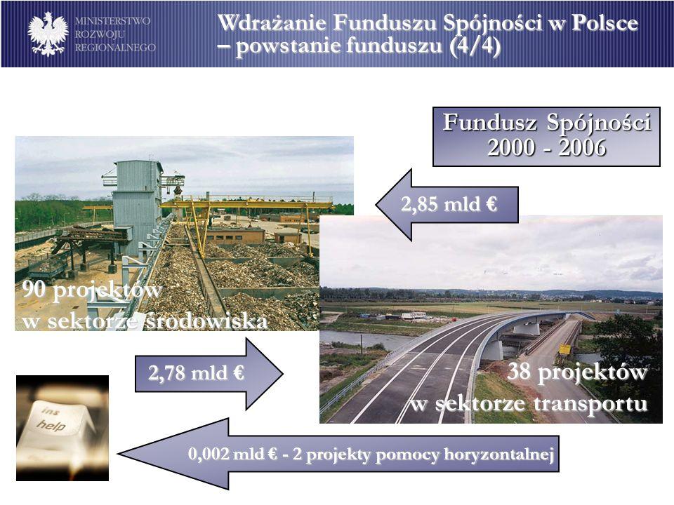 90 projektów w sektorze środowiska 38 projektów w sektorze transportu Fundusz Spójności 2000 - 2006 2,78 mld 2,78 mld 2,85 mld 2,85 mld 0,002 mld - 2
