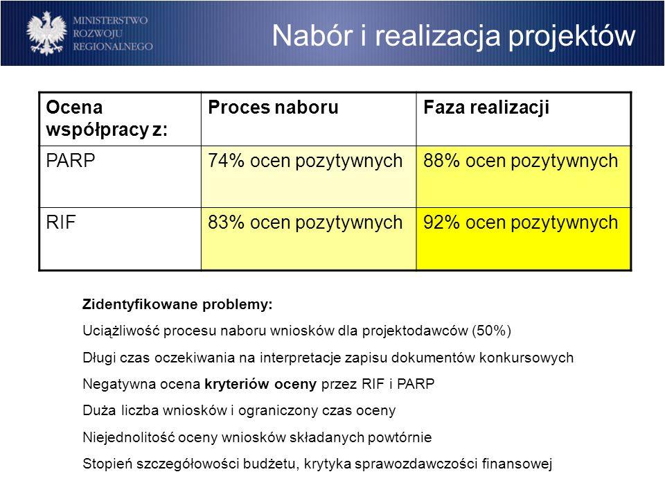 Nabór i realizacja projektów Ocena współpracy z: Proces naboruFaza realizacji PARP74% ocen pozytywnych88% ocen pozytywnych RIF83% ocen pozytywnych92% ocen pozytywnych Zidentyfikowane problemy: Uciążliwość procesu naboru wniosków dla projektodawców (50%) Długi czas oczekiwania na interpretacje zapisu dokumentów konkursowych Negatywna ocena kryteriów oceny przez RIF i PARP Duża liczba wniosków i ograniczony czas oceny Niejednolitość oceny wniosków składanych powtórnie Stopień szczegółowości budżetu, krytyka sprawozdawczości finansowej