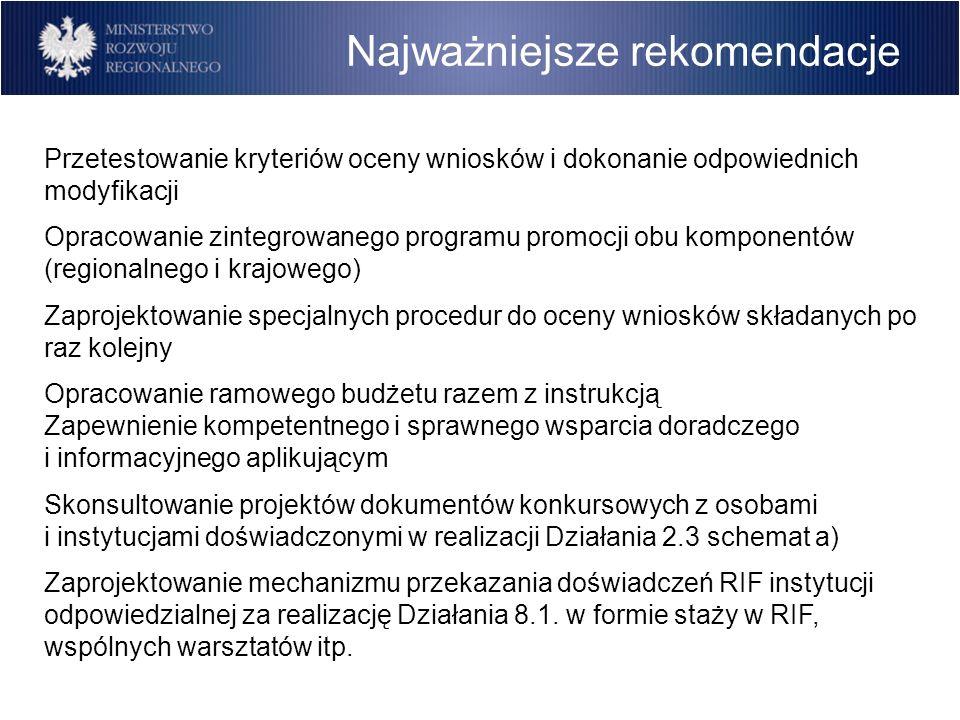 Najważniejsze rekomendacje Przetestowanie kryteriów oceny wniosków i dokonanie odpowiednich modyfikacji Opracowanie zintegrowanego programu promocji o