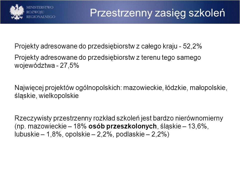 Przestrzenny zasięg szkoleń Projekty adresowane do przedsiębiorstw z całego kraju - 52,2% Projekty adresowane do przedsiębiorstw z terenu tego samego województwa - 27,5% Najwięcej projektów ogólnopolskich: mazowieckie, łódzkie, małopolskie, śląskie, wielkopolskie Rzeczywisty przestrzenny rozkład szkoleń jest bardzo nierównomierny (np.