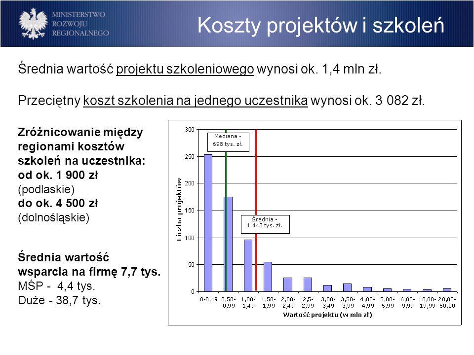Koszty projektów i szkoleń Średnia wartość projektu szkoleniowego wynosi ok. 1,4 mln zł. Przeciętny koszt szkolenia na jednego uczestnika wynosi ok. 3
