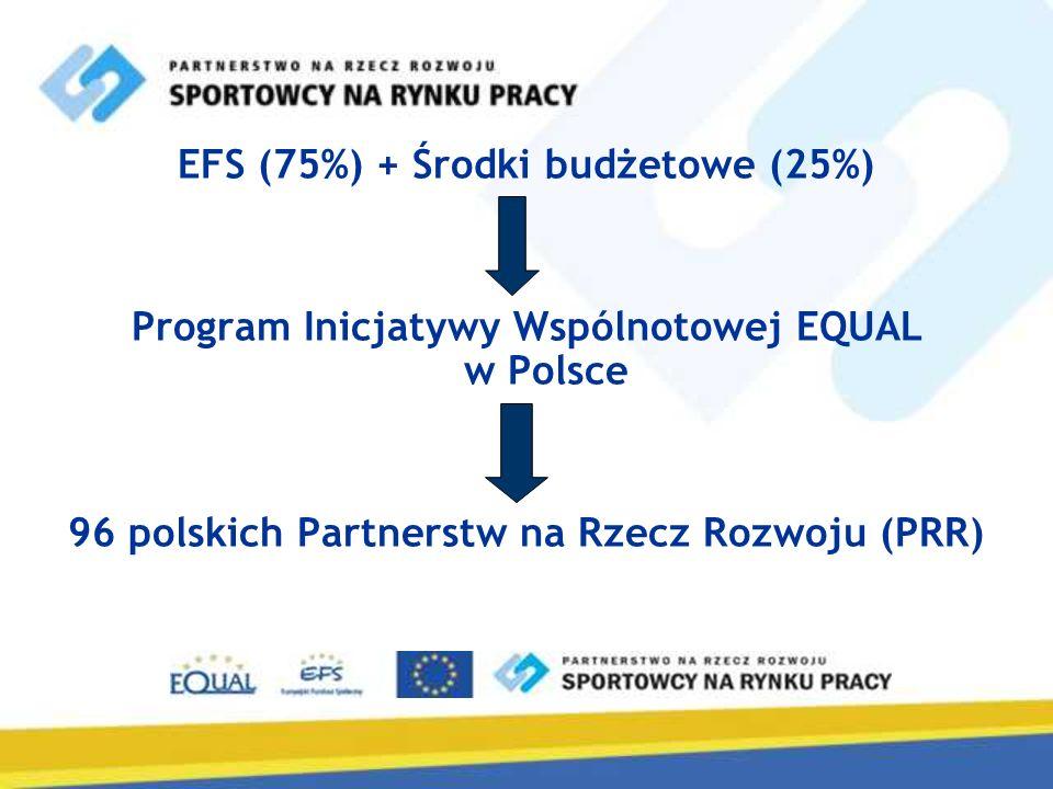 EFS (75%) + Środki budżetowe (25%) Program Inicjatywy Wspólnotowej EQUAL w Polsce 96 polskich Partnerstw na Rzecz Rozwoju (PRR)