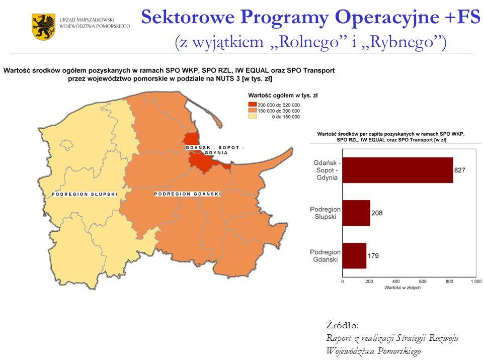 Sektorowe Programy Operacyjne + FS (z wyjątkiem Rolnego i Rybnego) Źródło: Raport z realizacji Strategii Rozwoju Województwa Pomorskiego