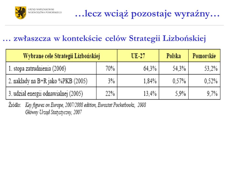 … zwłaszcza w kontekście celów Strategii Lizbońskiej …lecz wciąż pozostaje wyraźny…