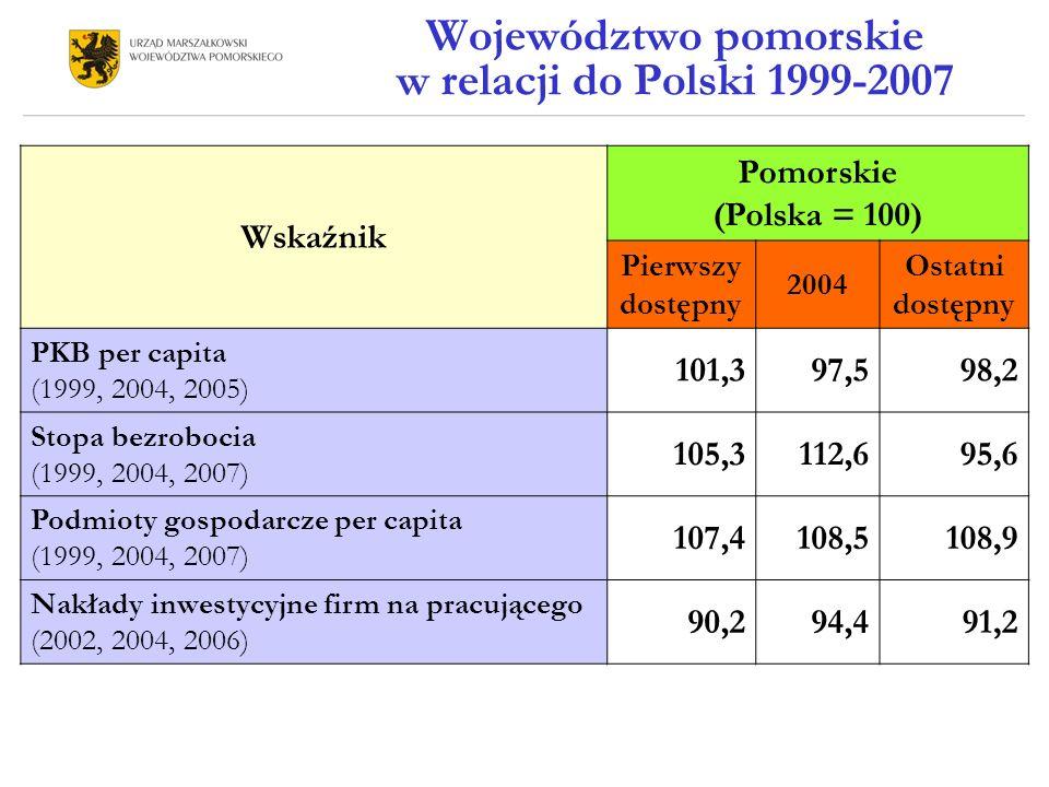 Województwo pomorskie w relacji do Polski 1999-2007 Wskaźnik Pomorskie (Polska = 100) Pierwszy dostępny 2004 Ostatni dostępny PKB per capita (1999, 2004, 2005) 101,397,598,2 Stopa bezrobocia (1999, 2004, 2007) 105,3112,695,6 Podmioty gospodarcze per capita (1999, 2004, 2007) 107,4108,5108,9 Nakłady inwestycyjne firm na pracującego (2002, 2004, 2006) 90,294,491,2