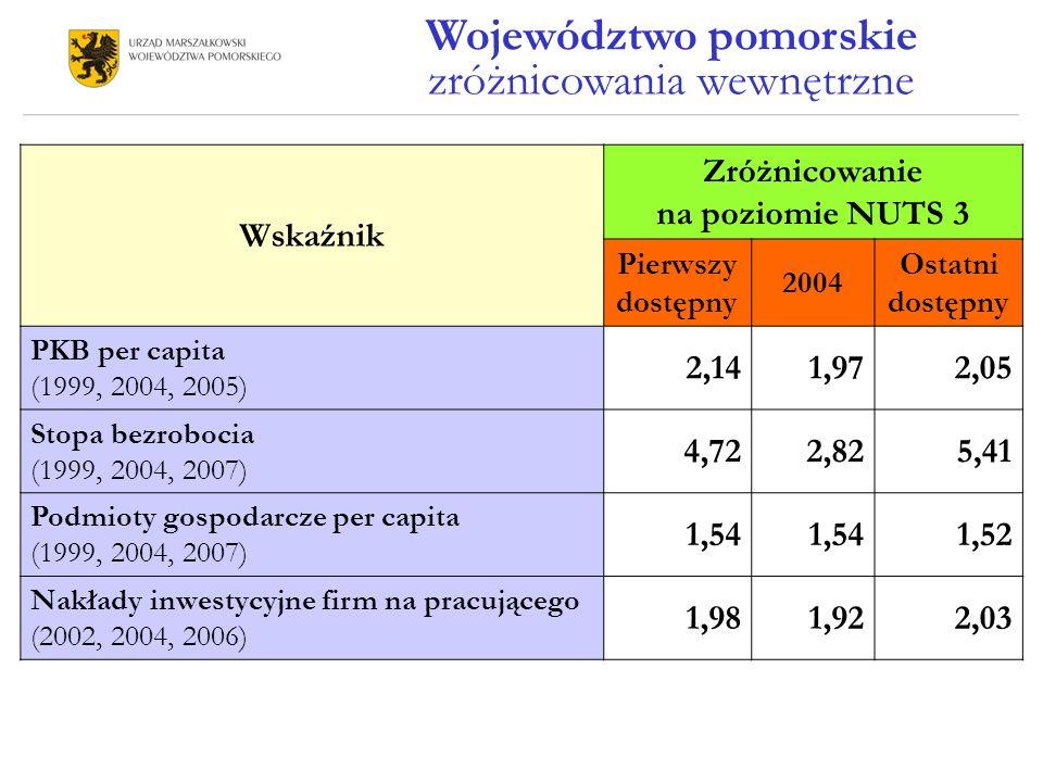 Wskaźnik Zróżnicowanie na poziomie NUTS 3 Pierwszy dostępny 2004 Ostatni dostępny PKB per capita (1999, 2004, 2005) 2,141,972,05 Stopa bezrobocia (1999, 2004, 2007) 4,722,825,41 Podmioty gospodarcze per capita (1999, 2004, 2007) 1,54 1,52 Nakłady inwestycyjne firm na pracującego (2002, 2004, 2006) 1,981,922,03 Województwo pomorskie zróżnicowania wewnętrzne