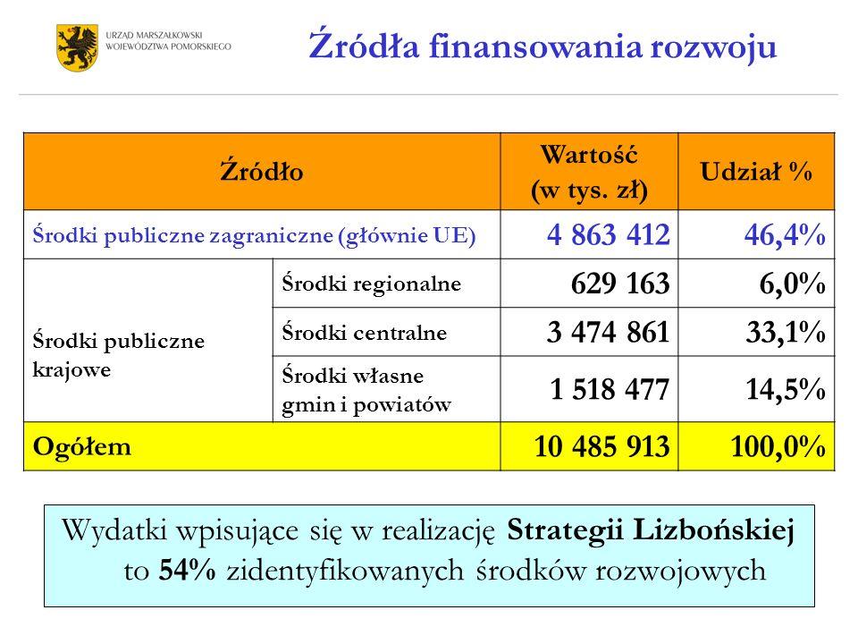 Wydatki wpisujące się w realizację Strategii Lizbońskiej to 54% zidentyfikowanych środków rozwojowych Źródło Wartość (w tys.