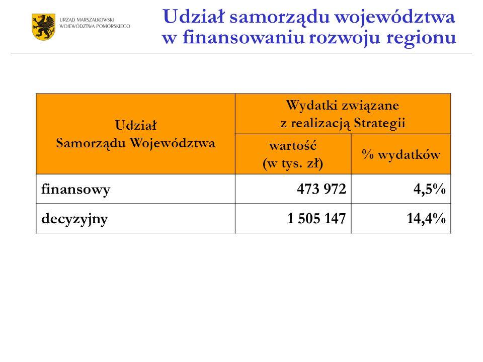 Udział Samorządu Województwa Wydatki związane z realizacją Strategii wartość (w tys.