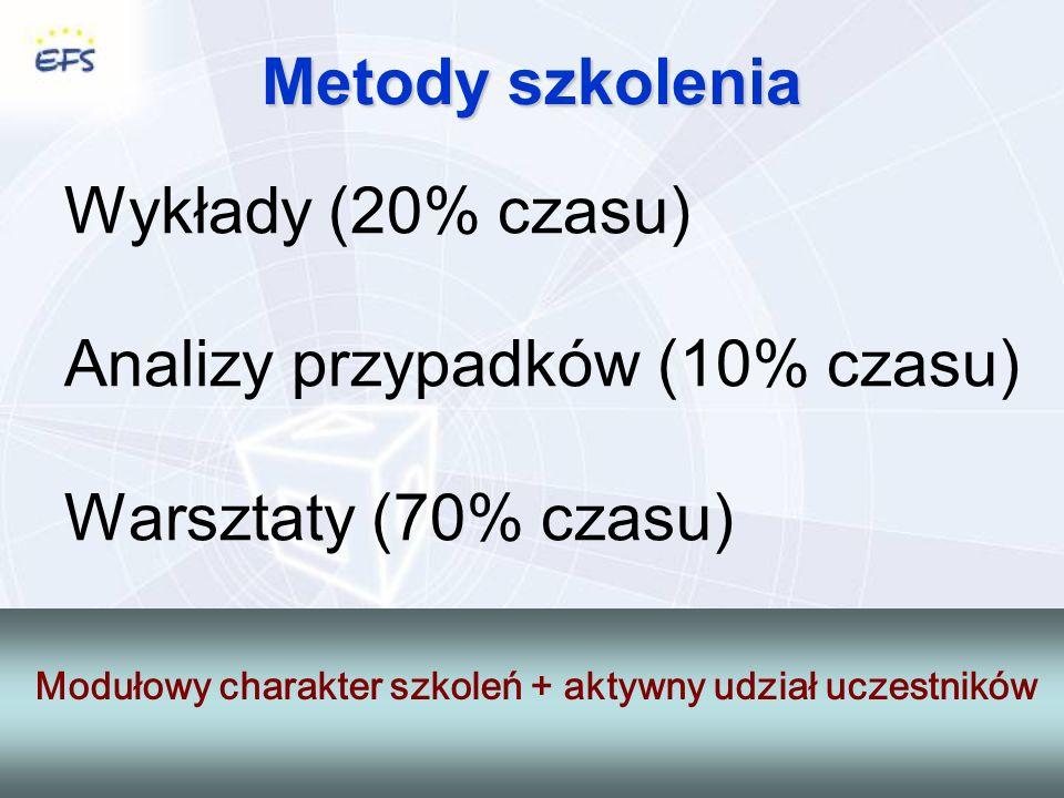 Metody szkolenia Wykłady (20% czasu) Analizy przypadków (10% czasu) Warsztaty (70% czasu) Modułowy charakter szkoleń + aktywny udział uczestników