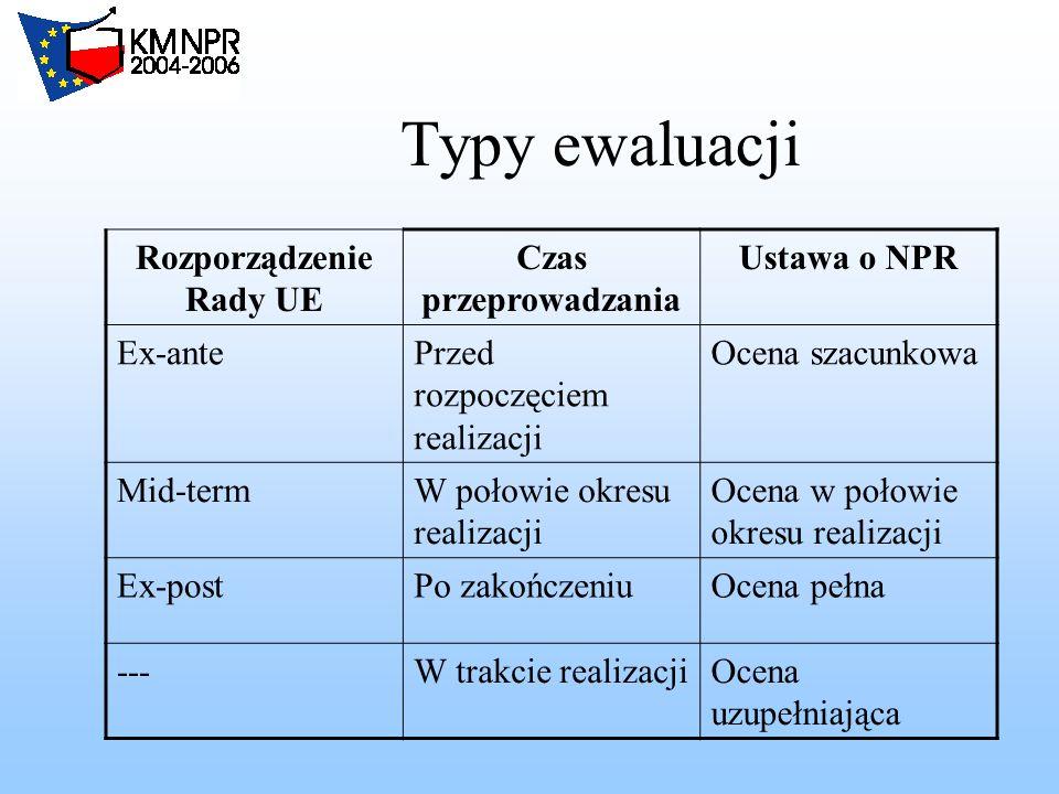 Struktury organizacyjne Krajowa Jednostka Oceny (Zespół ds.
