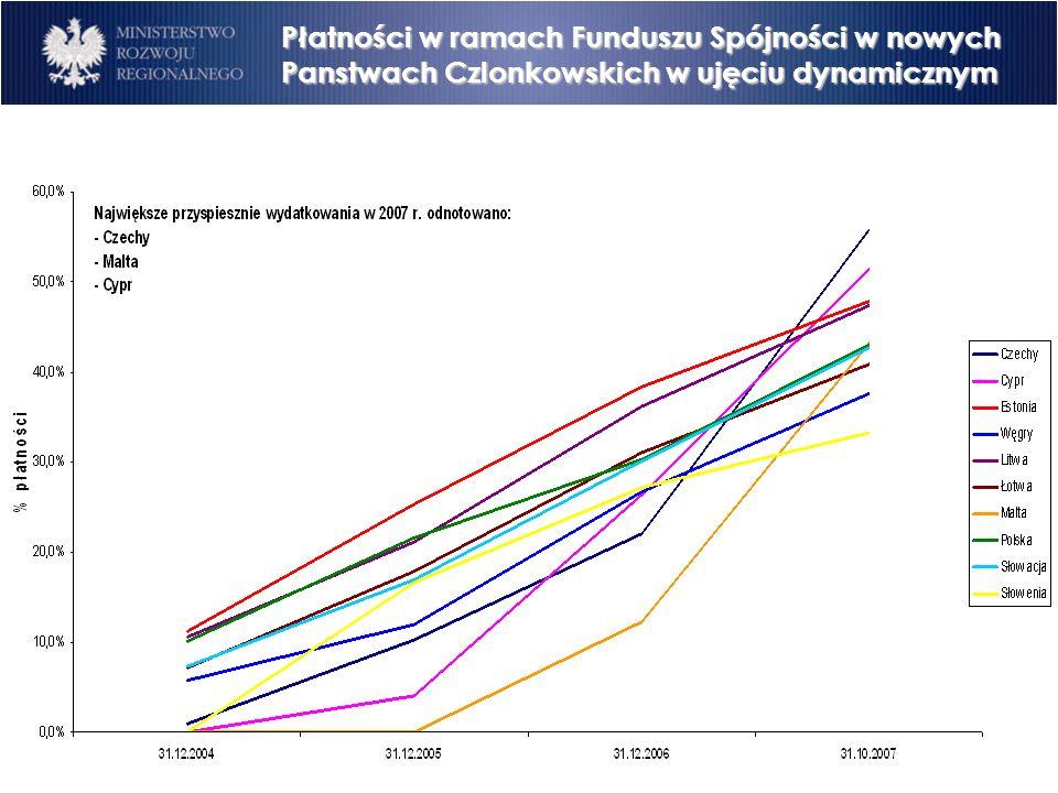 Płatności w ramach Funduszu Spójności w nowych Panstwach Czlonkowskich w ujęciu dynamicznym