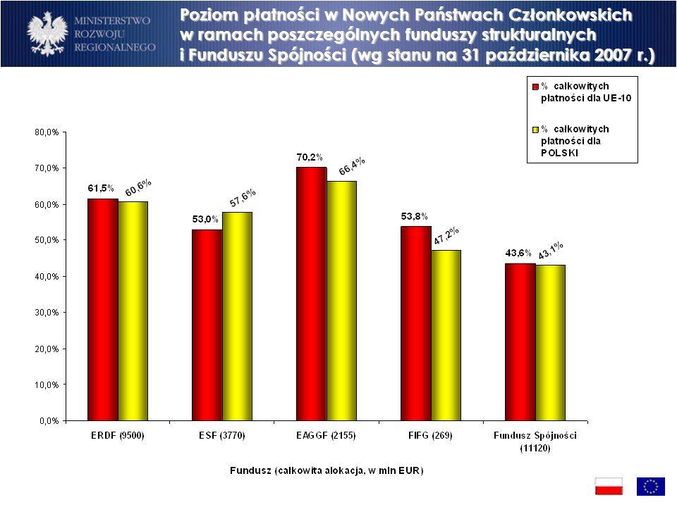 Poziom płatności w Nowych Państwach Członkowskich w ramach poszczególnych funduszy strukturalnych i Funduszu Spójności (wg stanu na 31 października 2007 r.)