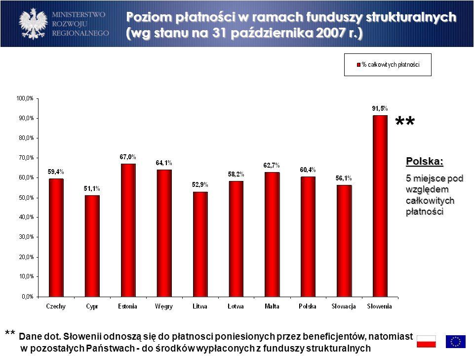 Poziom płatności w ramach funduszy strukturalnych (wg stanu na 31 października 2007 r.) ** Polska: 5 miejsce pod względem całkowitych płatności ** Dane dot.