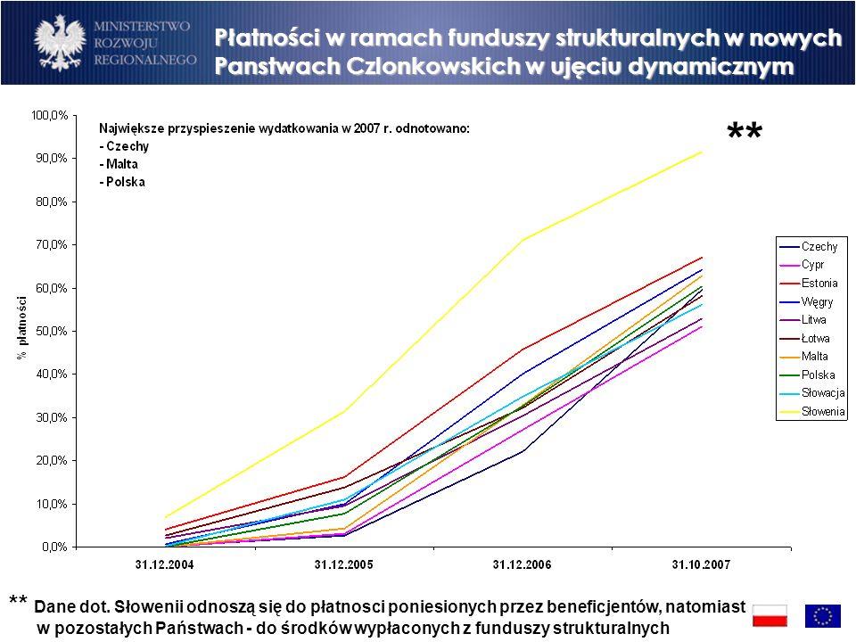 Płatności w ramach funduszy strukturalnych w nowych Panstwach Czlonkowskich w ujęciu dynamicznym ** ** Dane dot.