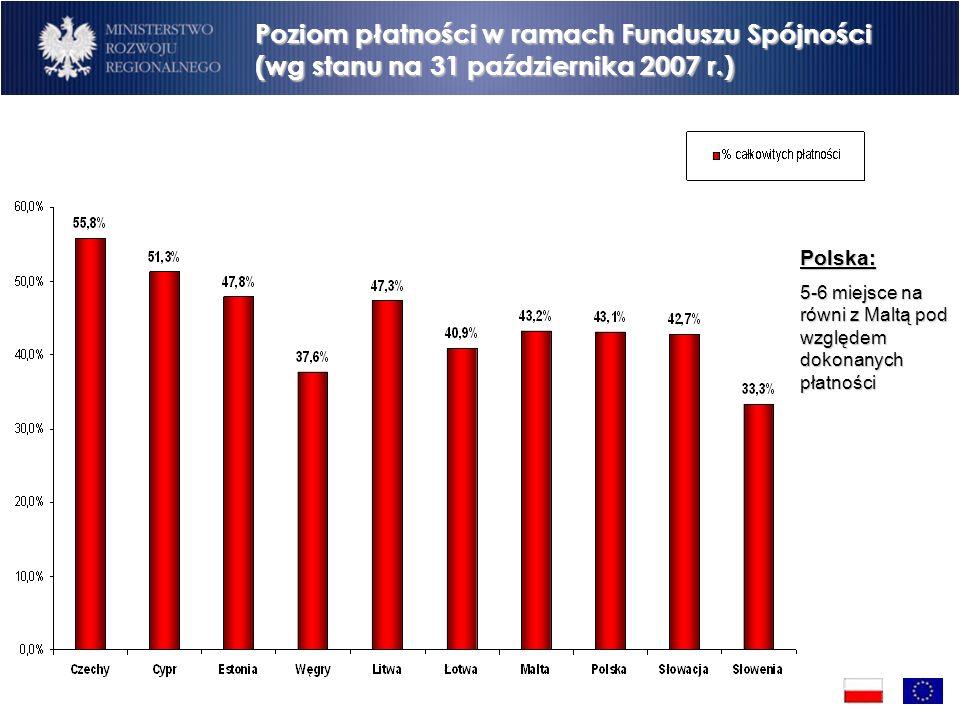 Poziom płatności w ramach Funduszu Spójności (wg stanu na 31 października 2007 r.) Polska: 5-6 miejsce na równi z Maltą pod względem dokonanych płatności