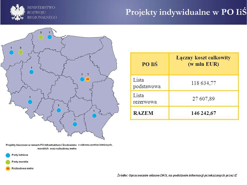 PO IiŚ Łączny koszt całkowity (w mln EUR) Lista podstawowa 118 634,77 Lista rezerwowa 27 607,89 RAZEM146 242,67 Projekty indywidualne w PO IiŚ
