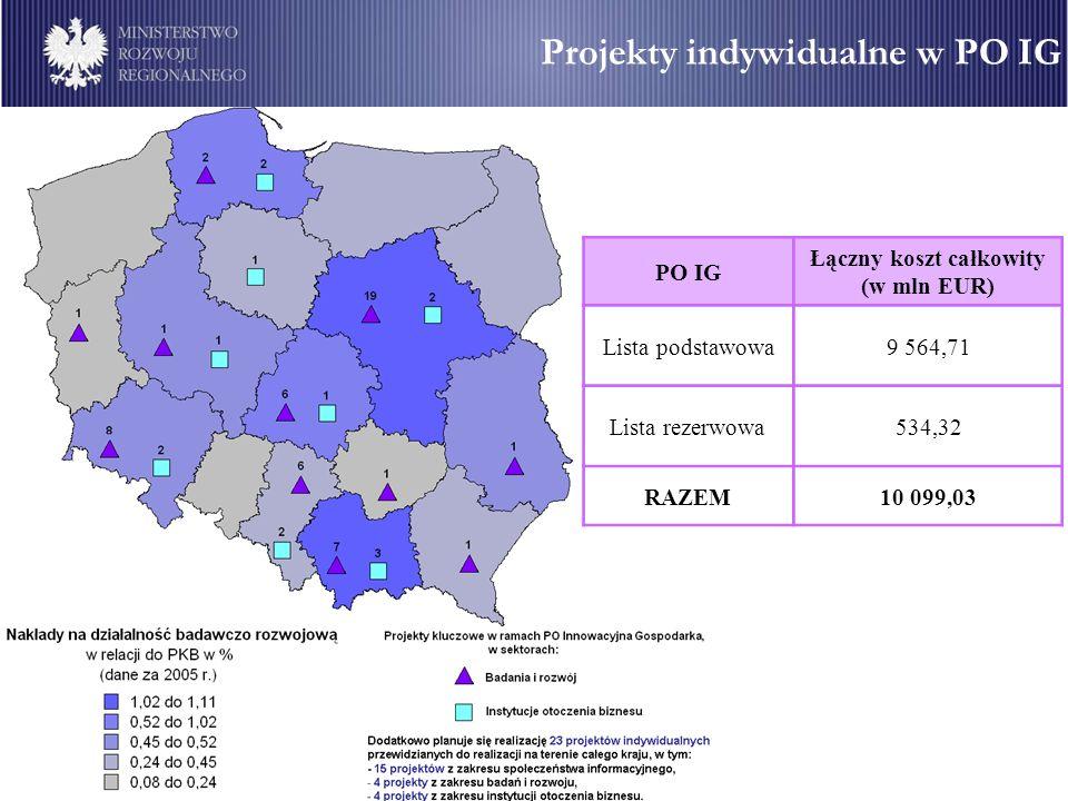 Projekty indywidualne w PO IG PO IG Łączny koszt całkowity (w mln EUR) Lista podstawowa9 564,71 Lista rezerwowa534,32 RAZEM10 099,03