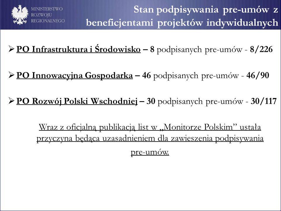 Stan podpisywania pre-umów z beneficjentami projektów indywidualnych PO Infrastruktura i Środowisko – 8 podpisanych pre-umów - 8/226 PO Innowacyjna Gospodarka – 46 podpisanych pre-umów - 46/90 PO Rozwój Polski Wschodniej – 30 podpisanych pre-umów - 30/117 Wraz z oficjalną publikacją list w Monitorze Polskim ustała przyczyna będąca uzasadnieniem dla zawieszenia podpisywania pre-umów.