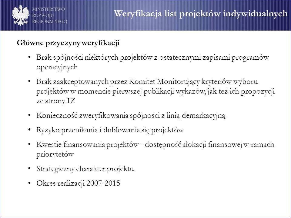 Weryfikacja list projektów indywidualnych Główne przyczyny weryfikacji Brak spójności niektórych projektów z ostatecznymi zapisami programów operacyjn